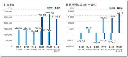 AWSホールディングス(3937)IPO売上高及び経常損益