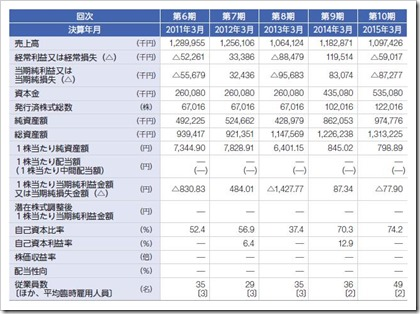 AWSホールディングス(3937)IPO経営指標