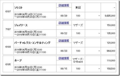 マネックス証券取り扱いIPO2016.5.20