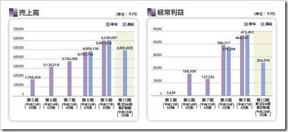 デュアルタップ(3469)IPO売上高及び経常利益