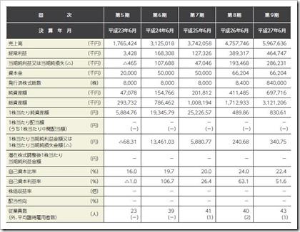 デュアルタップ(3469)IPO経営指標