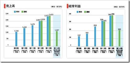 インソース(6200)IPO売上高及び経常利益