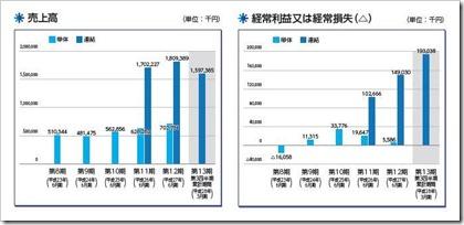 リファインバース(6531)IPO売上高及び経常損益