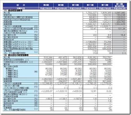 リファインバース(6531)IPO経営指標