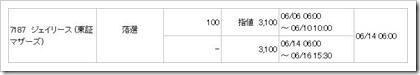 ジェイリース(7187)IPO落選
