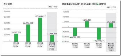 LINE(3938)IPO売上及び事業損益