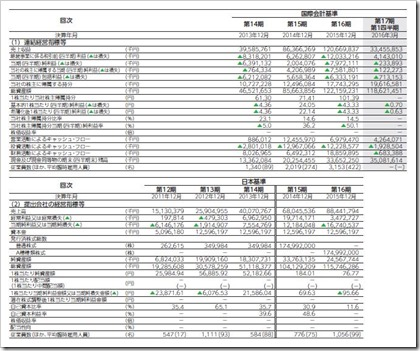 LINE(3938)IPO経営指標
