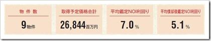 大江戸温泉リート投資法人(3472)東証リートIPOポートフォリオ