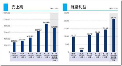 デファクトスタンダード(3545)IPO売上高及び経常利益