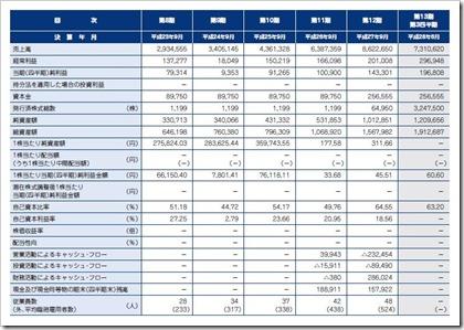 デファクトスタンダード(3545)IPO経営指標