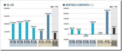 ベイカレント・コンサルティング(6532)IPO売上高及び経常損益