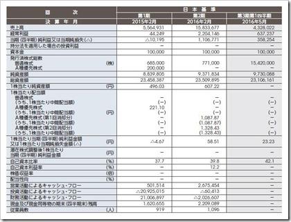 ベイカレント・コンサルティング(6532)IPO経営指標