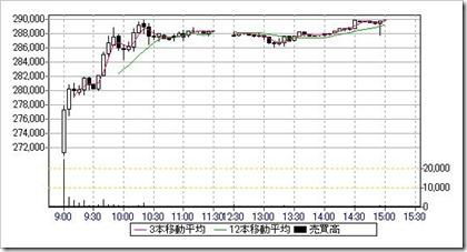 三井不動産ロジスティクスパーク投資法人(3471)IPO日中足・5分足チャート
