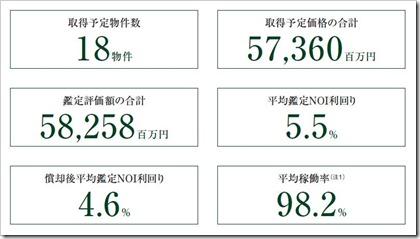 さくら総合リート投資法人(3473)東証リートIPOポートフォリオ