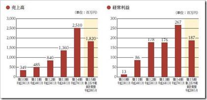 串カツ田中(3547)IPO売上高及び経常利益