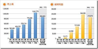 カナミックネットワーク(3939)IPO売上高及び経常利益