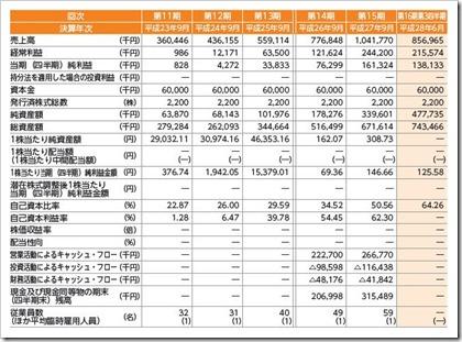 カナミックネットワーク(3939)IPO経営指標