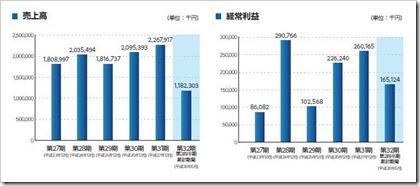 ノムラシステムコーポレーション(3940)IPO売上高及び経常利益