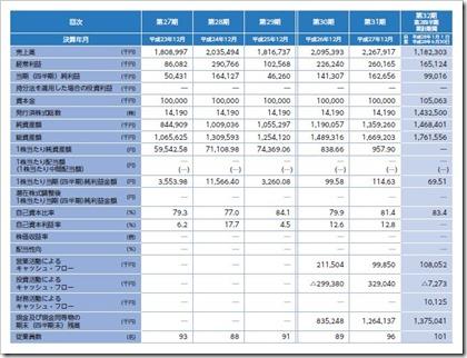 ノムラシステムコーポレーション(3940)IPO経営指標