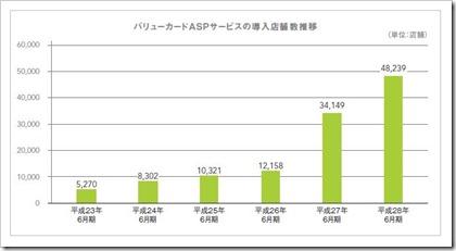 バリューデザイン(3960)IPOバリューカードASPシステム導入店舗