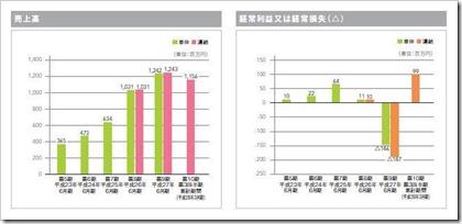 バリューデザイン(3960)IPO売上高及び経常損益