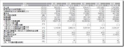 バリューデザイン(3960)IPO経営指標