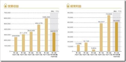 シルバーエッグ・テクノロジー(3961)IPO営業収益及び経常利益