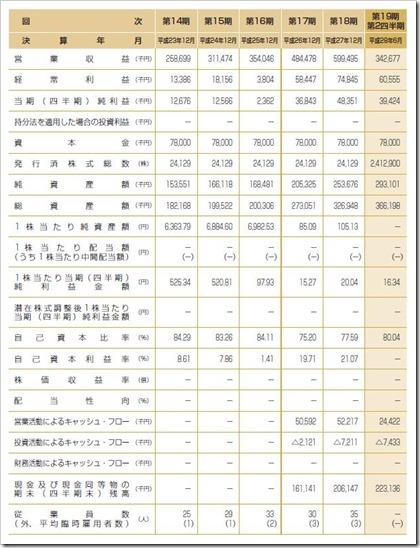 シルバーエッグ・テクノロジー(3961)IPO経営指標