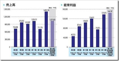 チェンジ(3962)IPO売上高及び経常利益