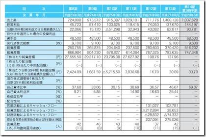 チェンジ(3962)IPO経営指標