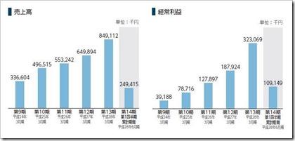 シンクロ・フード(3963)IPO売上高及び経常利益
