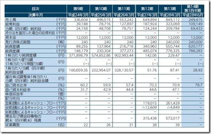 シンクロ・フード(3963)IPO経営指標