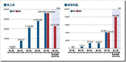 デジタルアイデンティティ(6533)IPO売上高及び経常利益