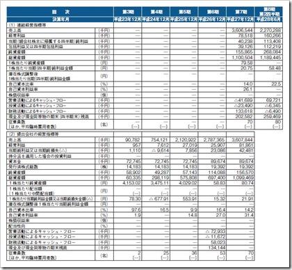 デジタルアイデンティティ(6533)IPO経営指標
