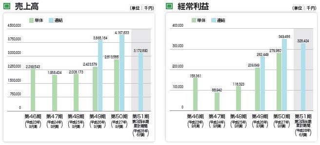 岐阜造園(1438)IPO【新規上場...