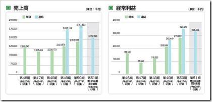 岐阜造園(1438)IPO売上高及び経常利益