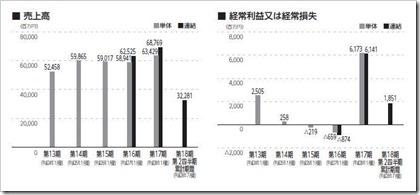 バロックジャパンリミテッド(3548)IPO売上高及び経常損益