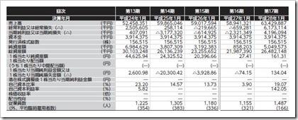 バロックジャパンリミテッド(3548)IPO経営指標