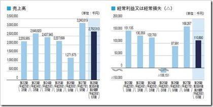 キャピタル・アセット・プランニング(3965)IPO売上高及び経常損益