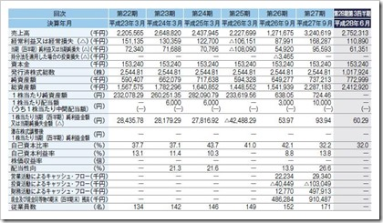 キャピタル・アセット・プランニング(3965)IPO経営指標