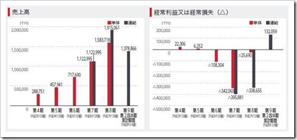 ユーザベース(3966)IPO売上高及び経常損益