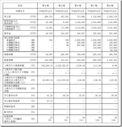 ユーザベース(3966)IPO経営指標