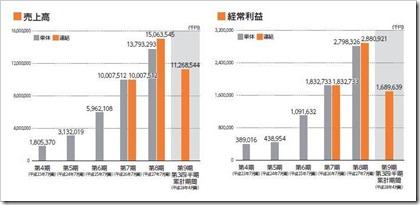 アイモバイル(6535)IPO売上高及び経常利益