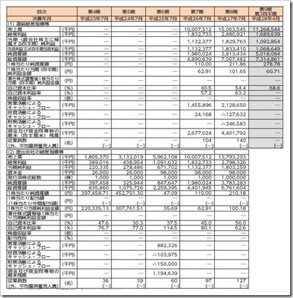 アイモバイル(6535)IPO経営指標