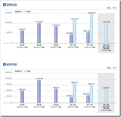 マーキュリアインベストメント(7190)IPO営業収益及び経常利益