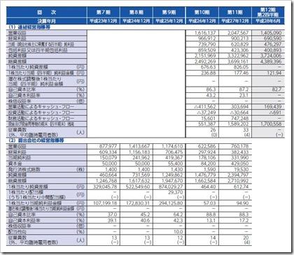 マーキュリアインベストメント(7190)IPO経営指標