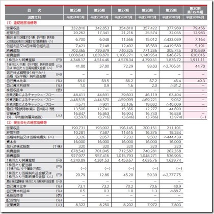 九州旅客鉄道(9142)JR九州IPO経営指標