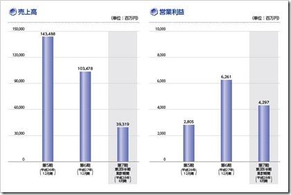 KHネオケム(4189)IPO売上高及び営業利益