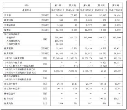 KHネオケム(4189)IPO経営指標