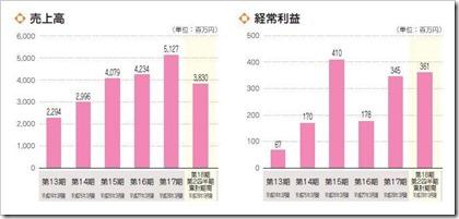 フォーライフ(3477)IPO売上高及び経常利益